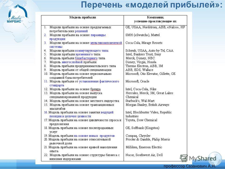 Перечень «моделей прибылей»: профессор Сазанович А.Н.