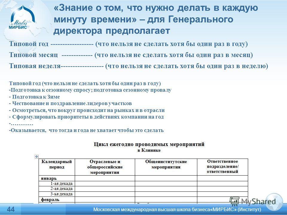 44 Московская международная высшая школа бизнеса«МИРБИС» (Институт) Типовой год ------------------ (что нельзя не сделать хотя бы один раз в году) Типовой месяц ------------- (что нельзя не сделать хотя бы один раз в месяц) Типовая неделя------------
