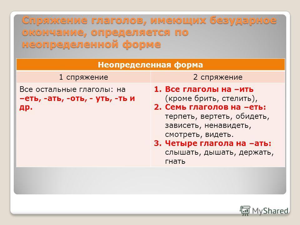 Спряжение глаголов, имеющих безударное окончание, определяется по неопределенной форме Неопределенная форма 1 спряжение2 спряжение Все остальные глаголы: на –еть, -ать, -оть, - уть, -ть и др. 1.Все глаголы на –ить (кроме брить, стелить), 2.Семь глаго