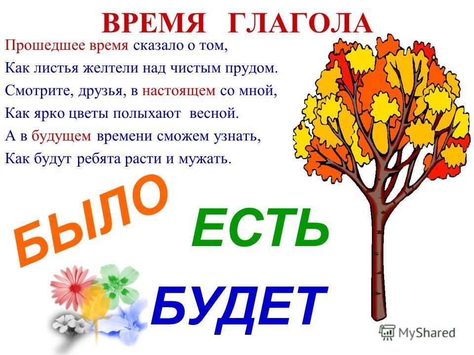 ВРЕМЯ ГЛАГОЛА Прошедшее время сказало о том, Как листья желтели над чистым прудом. Смотрите, друзья, в настоящем со мной, Как ярко цветы полыхают весной. А в будущем времени сможем узнать, Как будут ребята расти и мужать. БЫЛО ЕСТЬ БУДЕТ