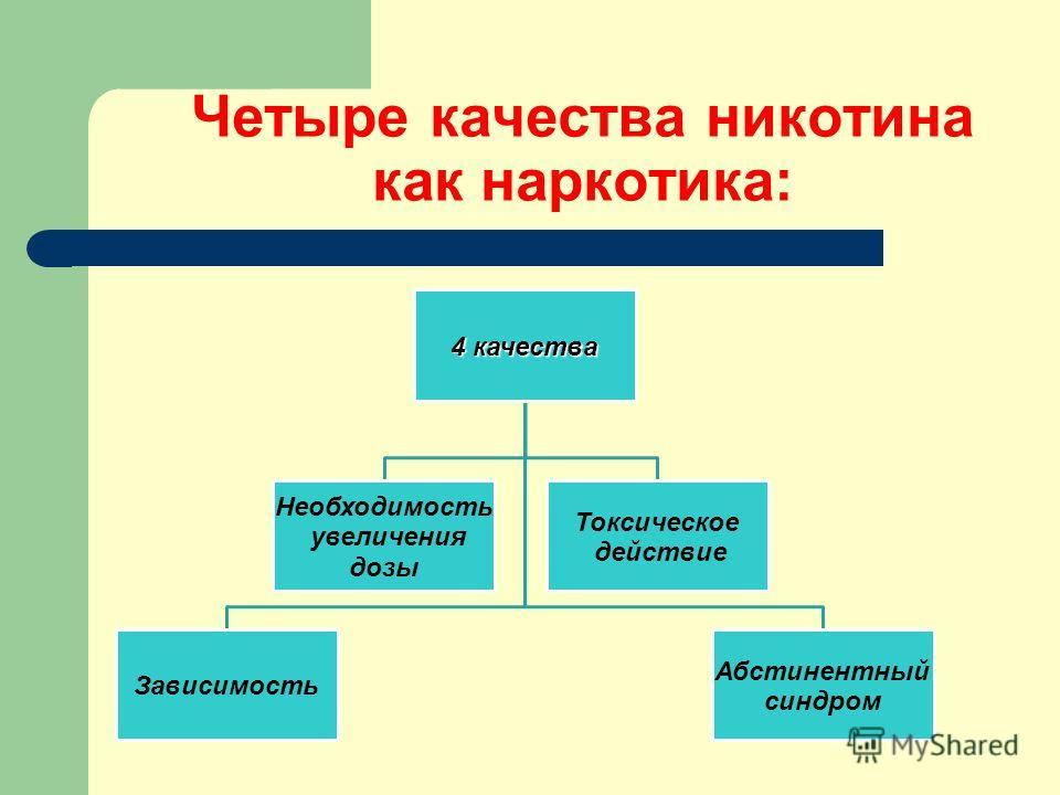 Четыре качества никотина как наркотика: 4 качества Зависимость Необходимост ь увеличения дозы Токсическое действие Абстинентный синдром