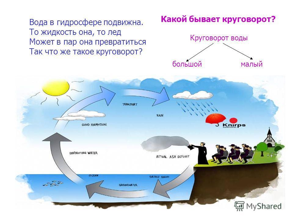 Вода в гидросфере подвижна. То жидкость она, то лед Может в пар она превратиться Так что же такое круговорот? Какой бывает круговорот? Круговорот воды большой малый