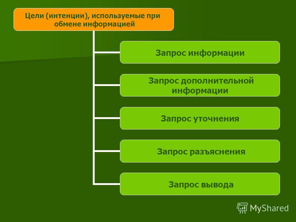 Цели (интенции), используемые при обмене информацией Запрос информации Запрос дополнительной информации Запрос уточнения Запрос разъяснения Запрос вывода