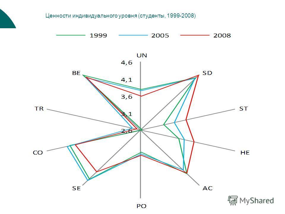 Ценности индивидуального уровня (студенты, 1999-2008)