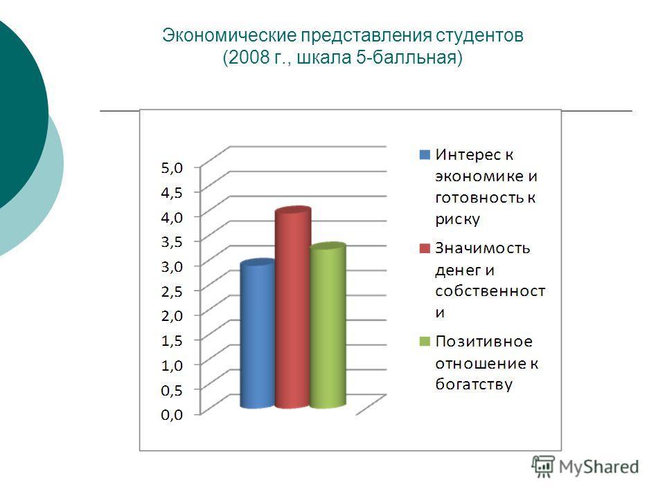 Экономические представления студентов (2008 г., шкала 5-балльная)