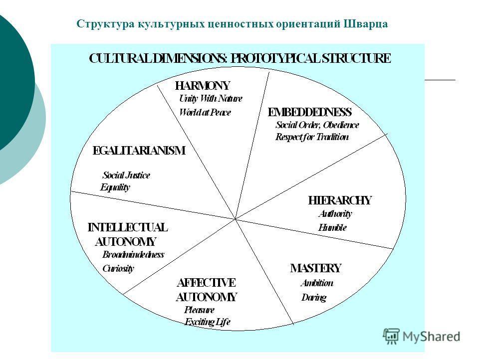 Структура культурных ценностных ориентаций Шварца