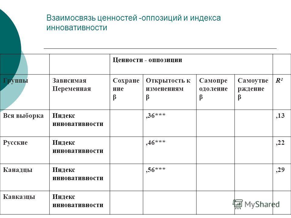 Взаимосвязь ценностей -оппозиций и индекса инновативности Ценности - оппозиции ГруппыЗависимая Переменная Сохране ние β Открытость к изменениям β Самопре одоление β Самоутве рждение β R²R² Вся выборкаИндекс инновативности,36***,13 РусскиеИндекс иннов