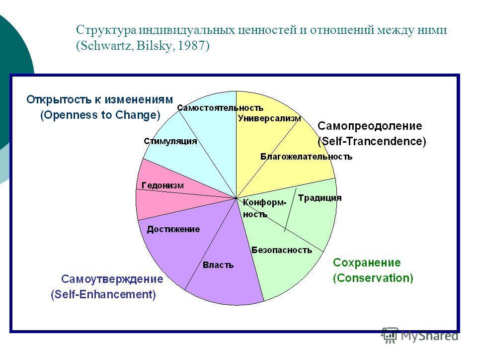 Структура индивидуальных ценностей и отношений между ними (Schwartz, Bilsky, 1987)