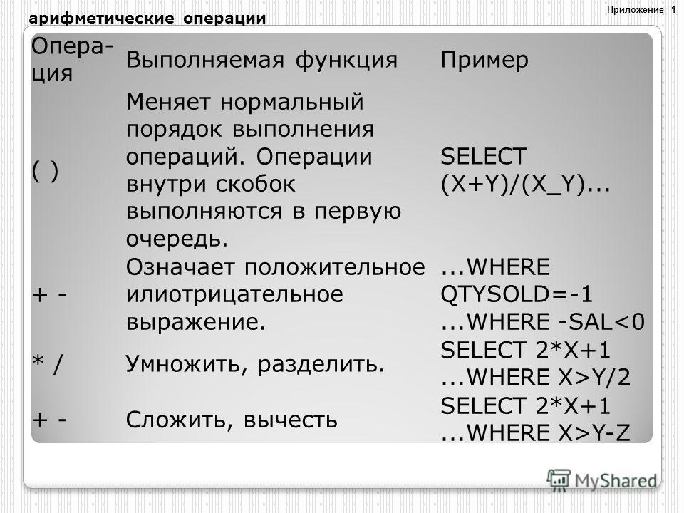 Опера- ция Выполняемая функцияПример ( ) Меняет нормальный порядок выполнения операций. Операции внутри скобок выполняются в первую очередь. SELECT (X+Y)/(X_Y)... + - Означает положительное илиотрицательное выражение....WHERE QTYSOLD=-1...WHERE -SALY