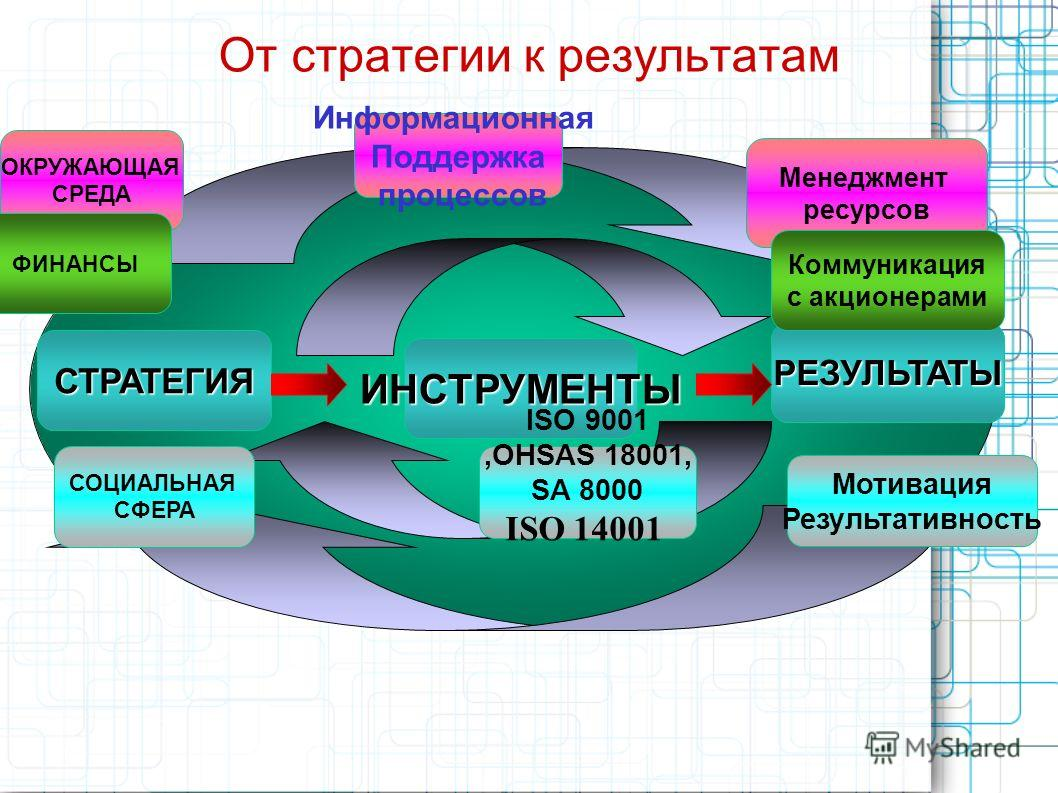 От стратегии к результатам СТРАТЕГИЯ ИНСТРУМЕНТЫ РЕЗУЛЬТАТЫ ОКРУЖАЮЩАЯ СРЕДА ФИНАНСЫ СОЦИАЛЬНАЯ СФЕРА Информационная Поддержка процессов ISO 9001,OHSAS 18001, SA 8000 ISO 14001 Менеджмент ресурсов Коммуникация с акционерами Мотивация Результативность