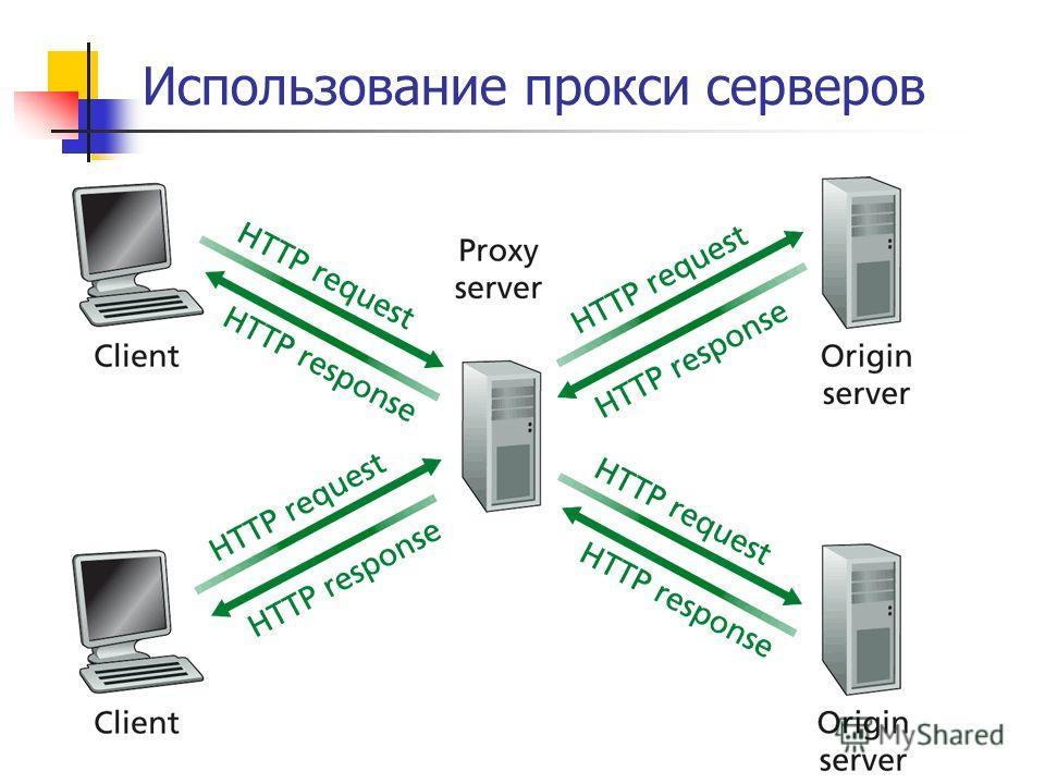 Использование прокси серверов