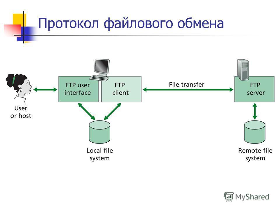 Протокол файлового обмена
