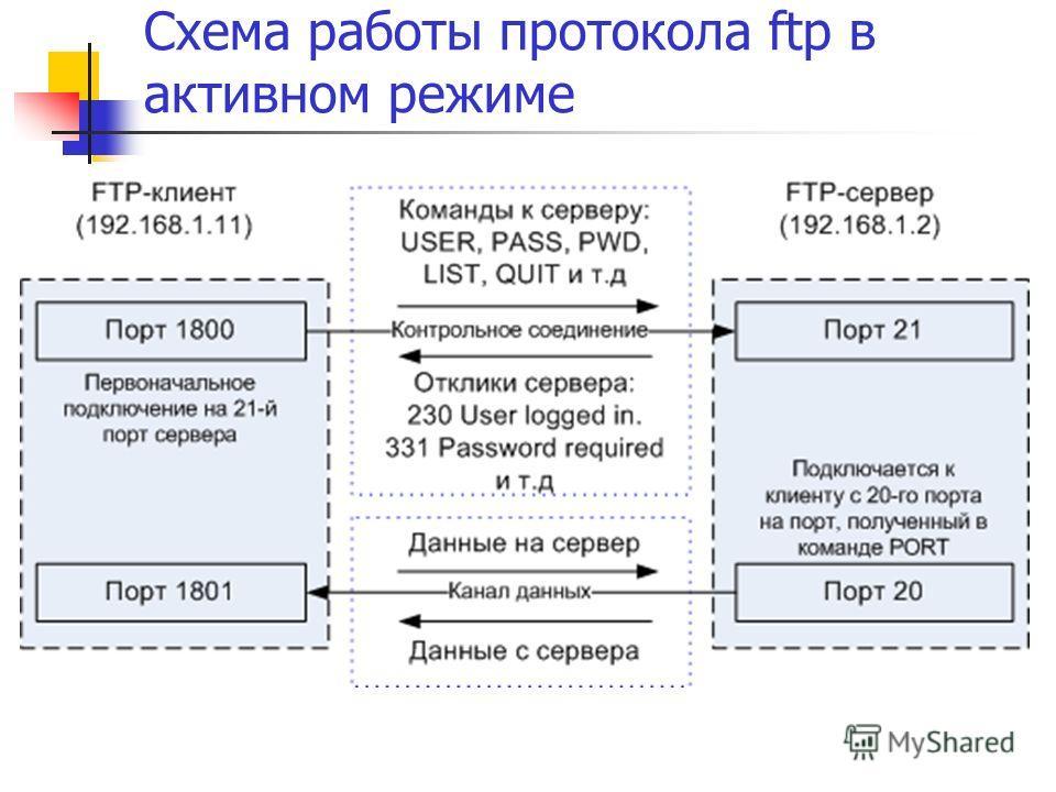 Схема работы протокола ftp в активном режиме