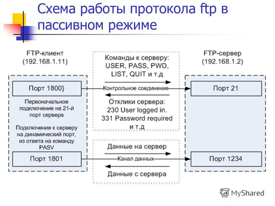 Схема работы протокола ftp в пассивном режиме