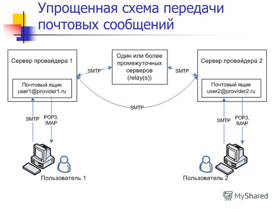 Упрощенная схема передачи почтовых сообщений