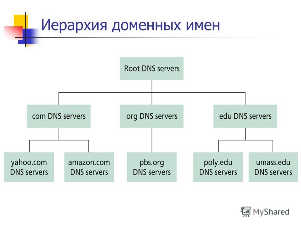 Иерархия доменных имен