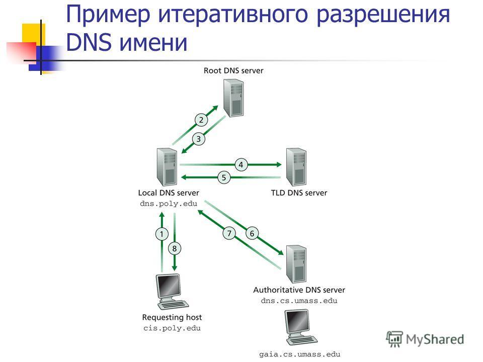 Пример итеративного разрешения DNS имени
