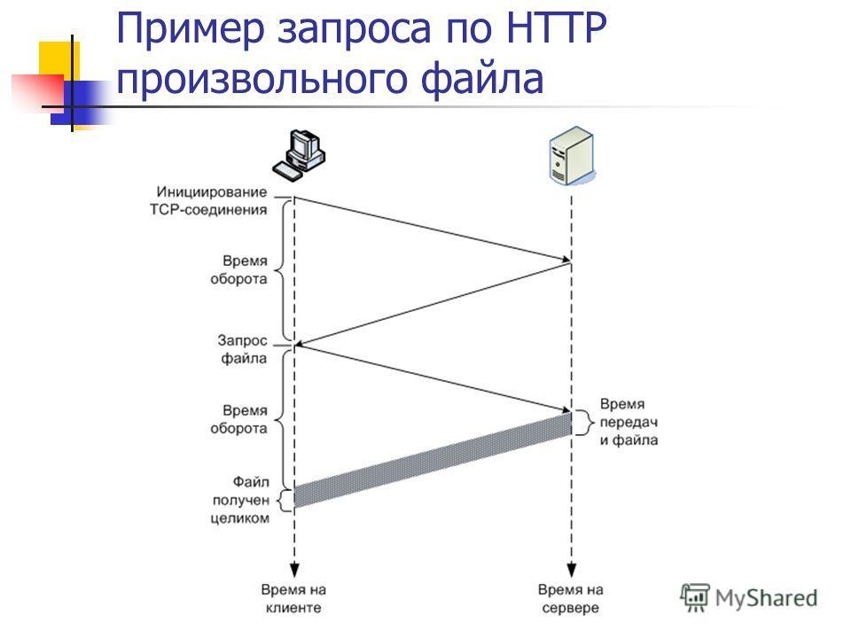 Пример запроса по HTTP произвольного файла