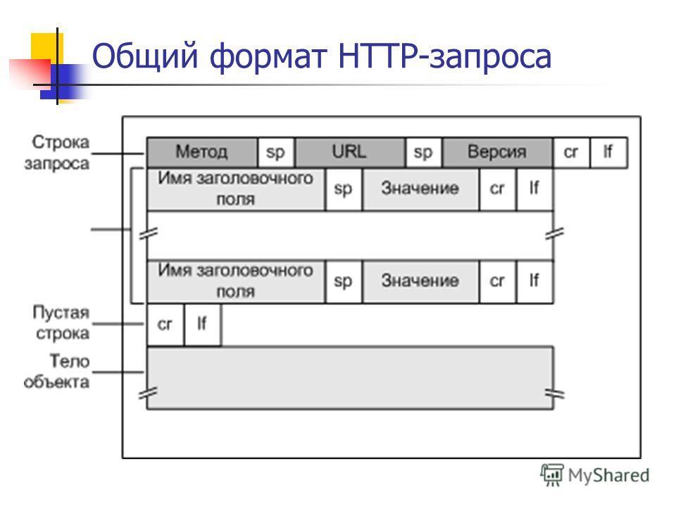 Общий формат HTTP-запроса