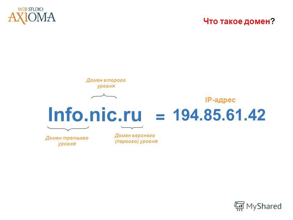 Что такое домен? Info.nic.ru Домен второго уровня Домен верхнего (первого) уровня Домен третьего уровня = 194.85.61.42 IP-адрес