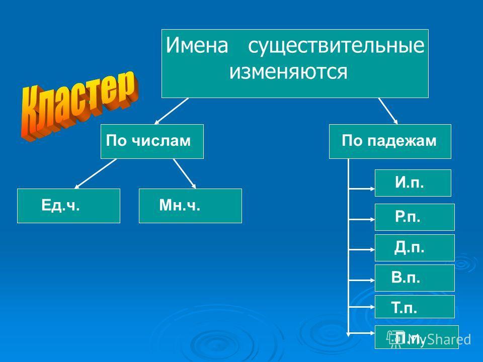 Имена существительные изменяются По числамПо падежам Ед.ч.Мн.ч. И.п. Р.п. Д.п. В.п. Т.п. П.п.