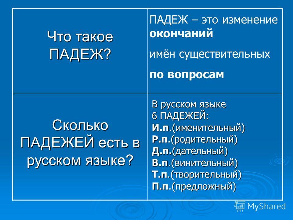 Что такое ПАДЕЖ? Сколько ПАДЕЖЕЙ есть в русском языке? ПАДЕЖ – это изменение окончаний имён существительных по вопросам В русском языке 6 ПАДЕЖЕЙ: И.п.(именительный) Р.п.(родительный) Д.п.(дательный) В.п.(винительный) Т.п.(творительный) П.п.(предложн