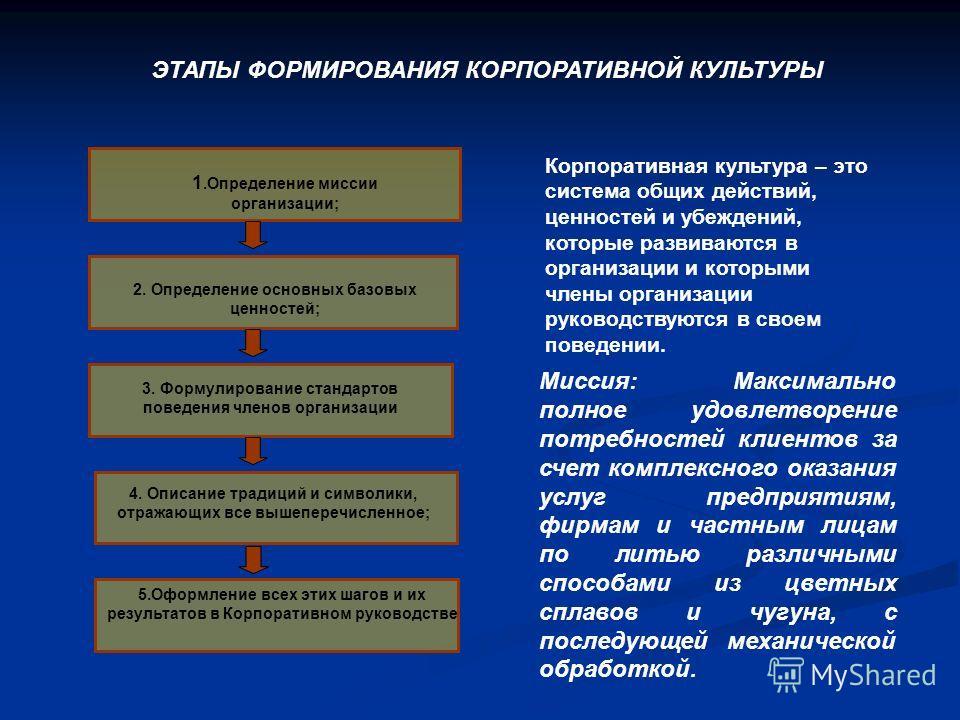 ЭТАПЫ ФОРМИРОВАНИЯ КОРПОРАТИВНОЙ КУЛЬТУРЫ 5.Оформление всех этих шагов и их результатов в Корпоративном руководстве 1.Определение миссии организации; 3. Формулирование стандартов поведения членов организации 2. Определение основных базовых ценностей;