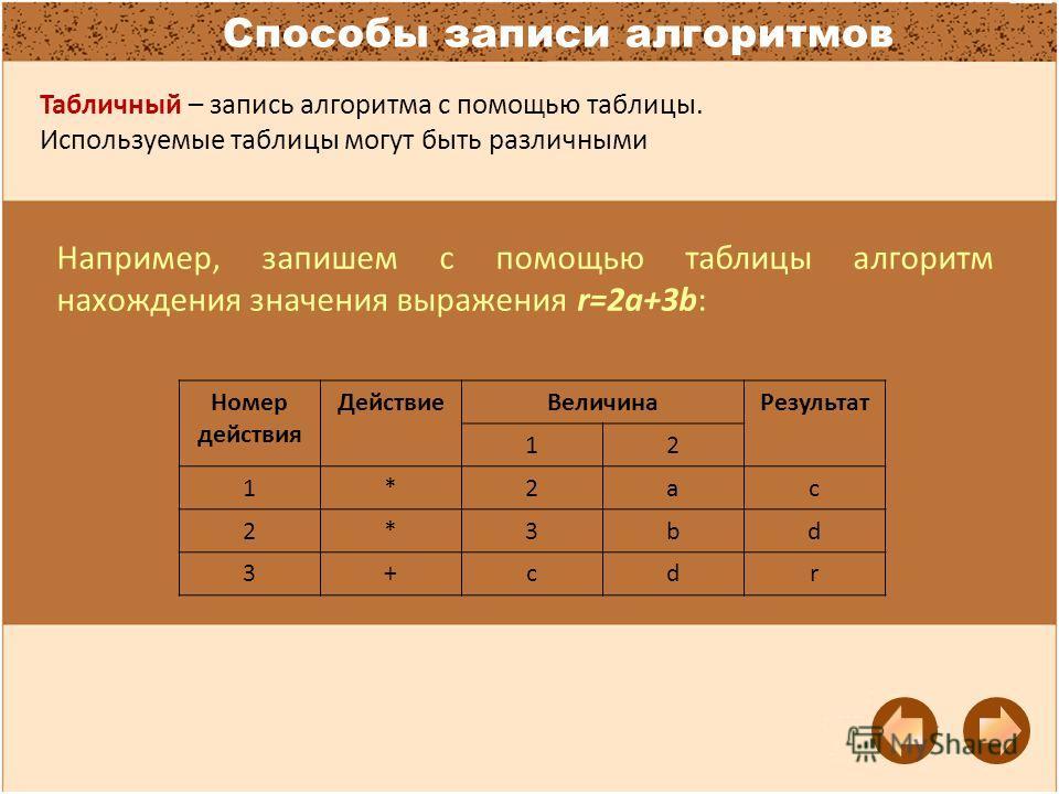 Способы записи алгоритмов Табличный – запись алгоритма с помощью таблицы. Используемые таблицы могут быть различными Например, запишем c помощью таблицы алгоритм нахождения значения выражения r=2a+3b: Номер действия ДействиеВеличинаРезультат 12 1*2ac