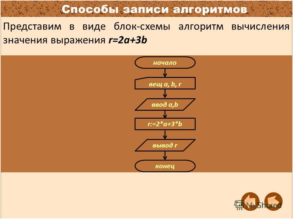 Способы записи алгоритмов Представим в виде блок-схемы алгоритм вычисления значения выражения r=2a+3b начало конец ввод a,b вывод r r:=2*a+3*b вещ a, b, r