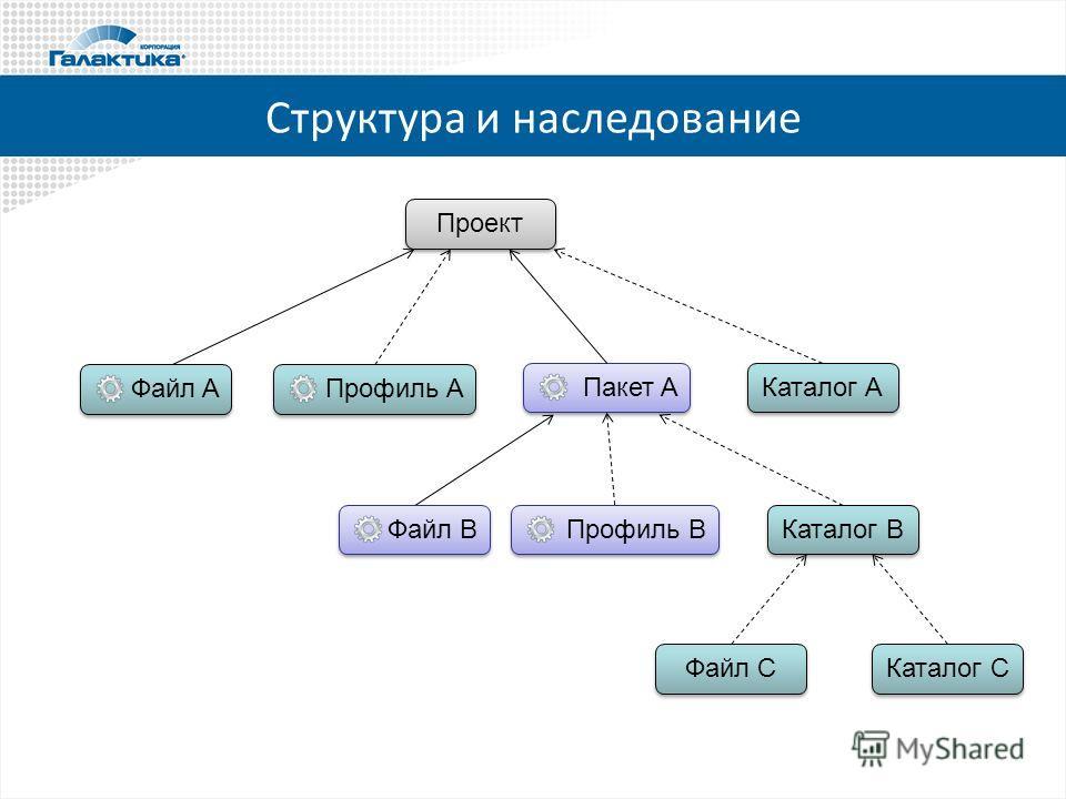 Структура и наследование Проект Пакет A Файл A Профиль A Каталог A Файл В Профиль В Каталог В Файл С Каталог С