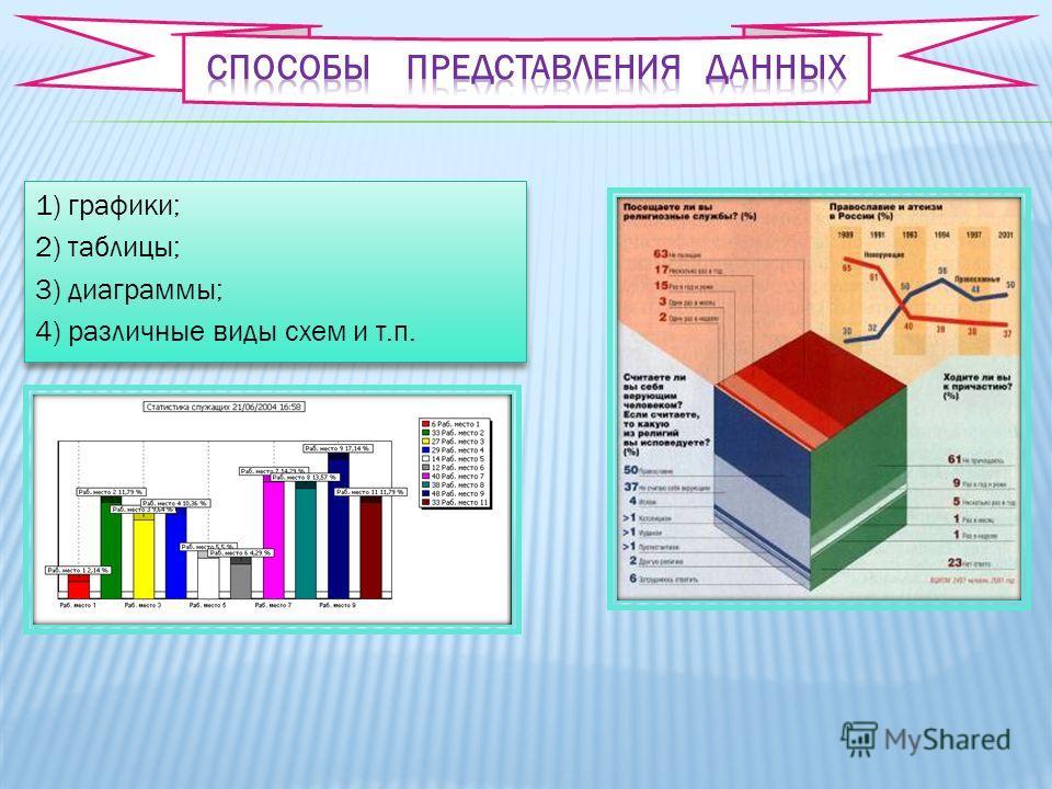 1) графики; 2) таблицы; 3) диаграммы; 4) различные виды схем и т.п. 1) графики; 2) таблицы; 3) диаграммы; 4) различные виды схем и т.п.