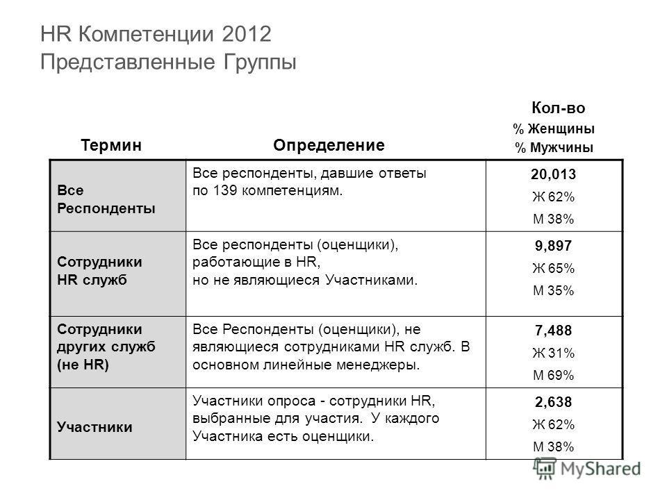 HR Компетенции 2012 Представленные Группы ТерминОпределение Кол-во % Женщины % Мужчины Все Респонденты Все респонденты, давшие ответы по 139 компетенциям. 20,013 Ж 62% M 38% Сотрудники HR служб Все респонденты (оценщики), работающие в HR, но не являю