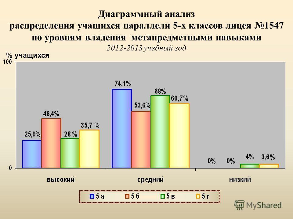 Диаграммный анализ распределения учащихся параллели 5-х классов лицея 1547 по уровням владения метапредметными навыками 2012-2013 учебный год % учащихся