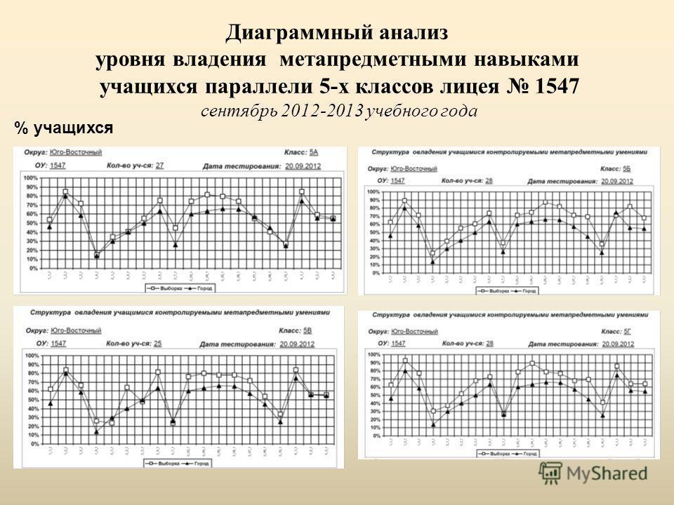 Диаграммный анализ уровня владения метапредметными навыками учащихся параллели 5-х классов лицея 1547 сентябрь 2012-2013 учебного года % учащихся