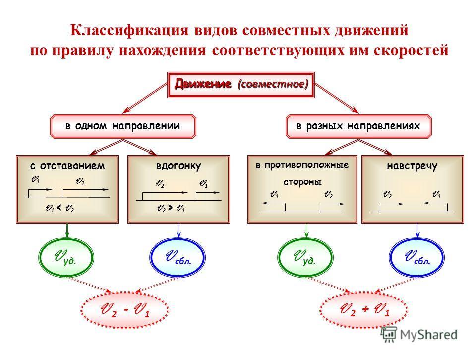 Движение (совместное) в разных направленияхв одном направлении вдогонку V 2 > V 1 V1V1 V2V2 с отставанием V1 < V2V1 < V2 V2V2 V1V1 в противоположные стороны V2V2 V1V1 навстречу V2V2 V1V1 V 2 - V 1 V сбл. V уд. V 2 + V 1 V сбл. V уд. Классификация вид