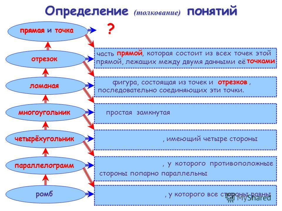 Определение (толкование) понятий параллелограмм четырёхугольник многоугольник ромб ломаная отрезок прямая и точка, у которого все стороны равны параллелограмм, у которого противоположные стороны попарно параллельны, имеющий четыре стороны многоугольн