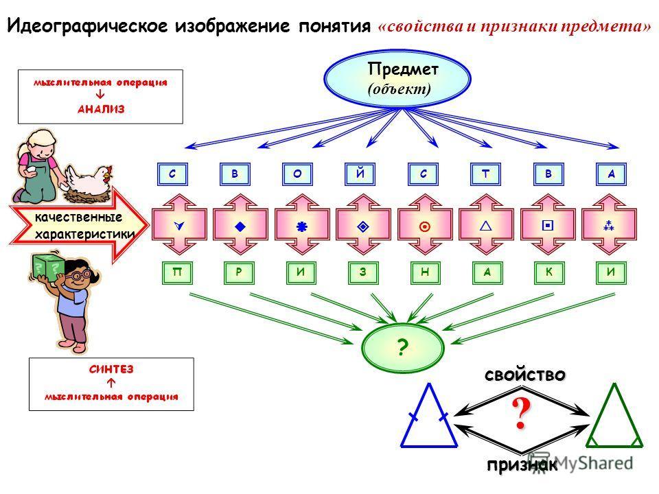 Идеографическое изображение понятия «свойства и признаки предмета» СВОЙСТВАПНЗИРАКИ ? Предмет (объект) качественные характеристикисвойствопризнак ?
