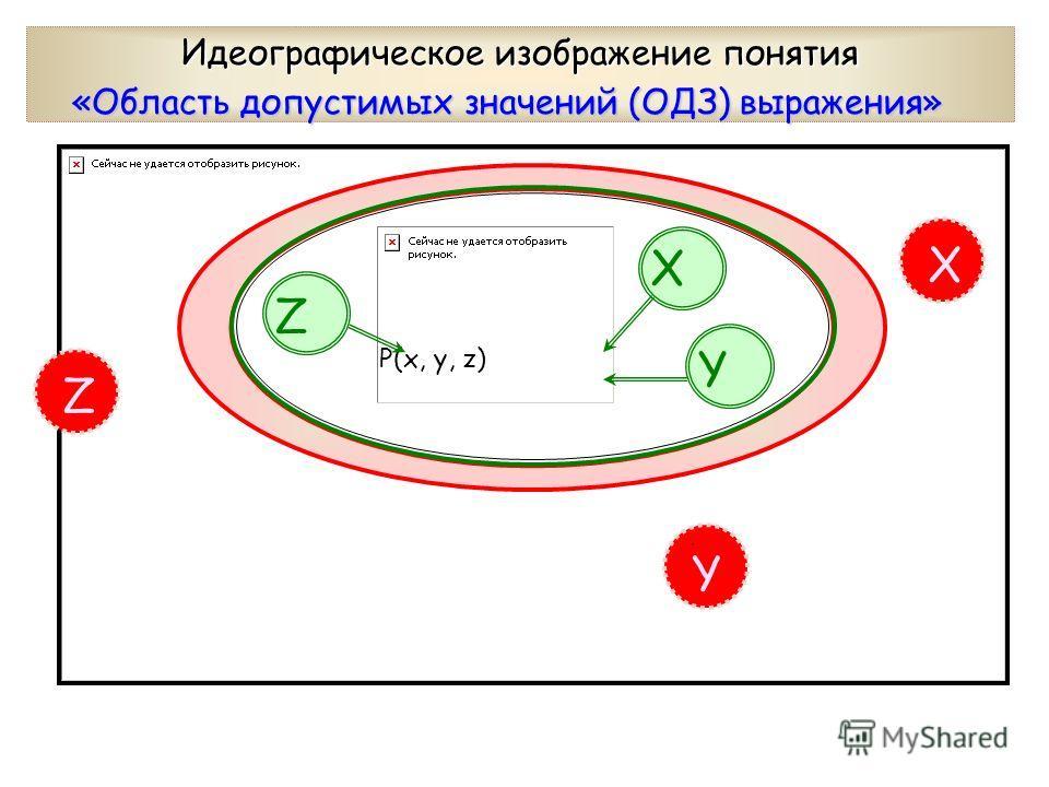 P(x, y, z) Z Y Х Z YY YY X Идеографическое изображение понятия «Область допустимых значений (ОДЗ) выражения»