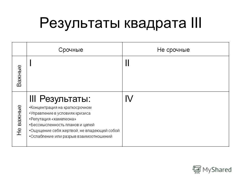 Результаты квадрата III III III Результаты: Концентрация на краткосрочном Управление в условиях кризиса Репутация «хамелеона» Бессмысленность планов и целей Ощущение себя жертвой, не владеющей собой Ослабление или разрыв взаимоотношений IV Важные Не
