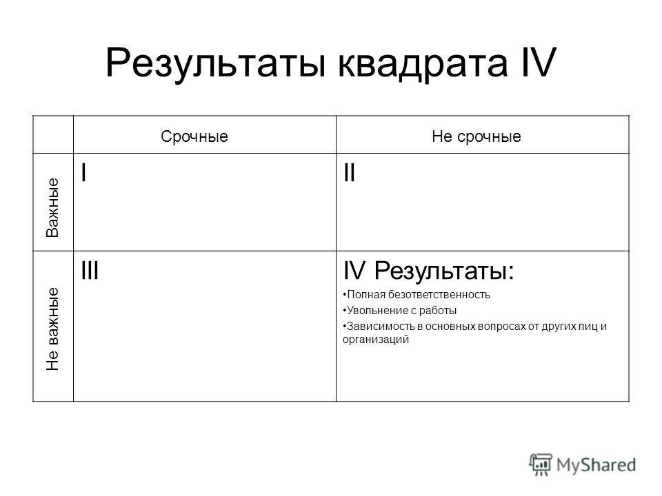 Результаты квадрата IV III IIIIV Результаты: Полная безответственность Увольнение с работы Зависимость в основных вопросах от других лиц и организаций Важные Не важные СрочныеНе срочные