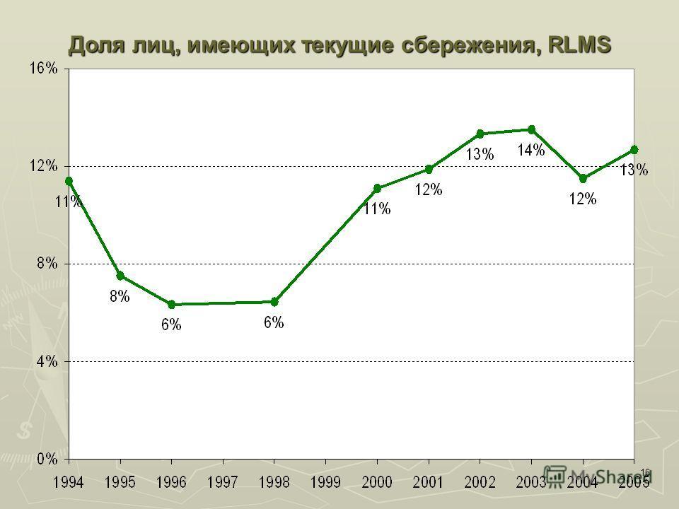 16 Доля лиц, имеющих текущие сбережения, RLMS