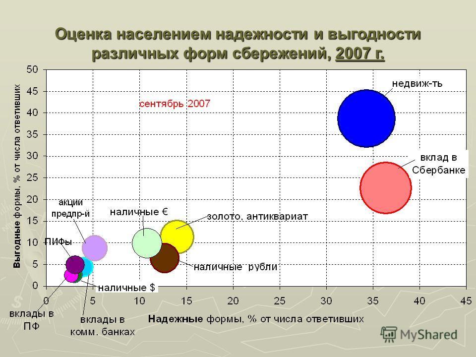 Оценка населением надежности и выгодности различных форм сбережений, 2007 г.