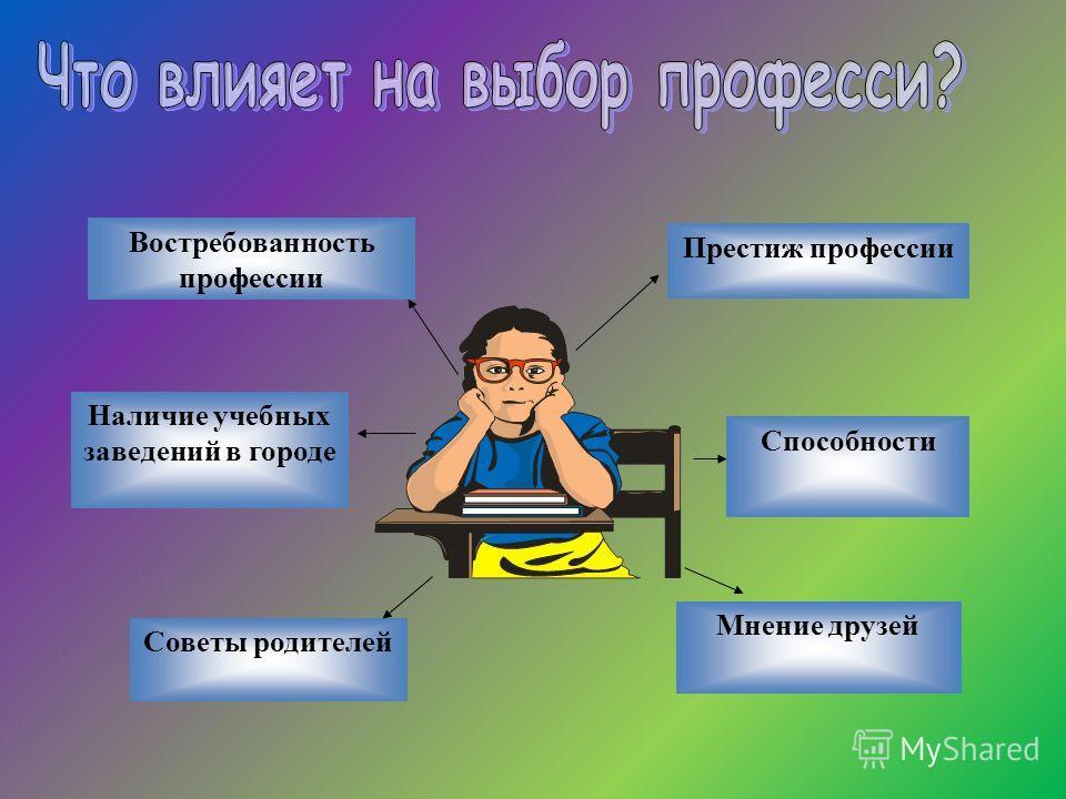 Способности Наличие учебных заведений в городе Советы родителей Мнение друзей Престиж профессии Востребованность профессии