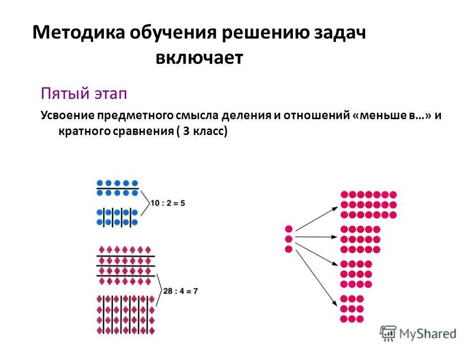 Методика обучения решению задач включает Пятый этап Усвоение предметного смысла деления и отношений «меньше в…» и кратного сравнения ( 3 класс)