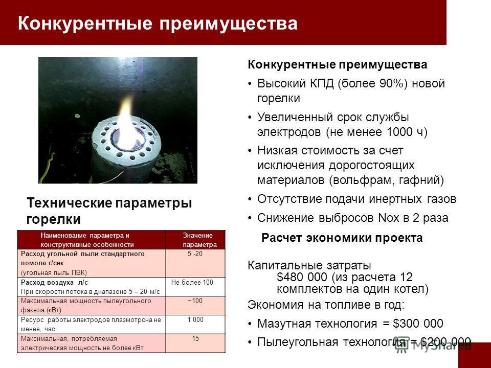 Технические параметры горелки Конкурентные преимущества Высокий КПД (более 90%) новой горелки Увеличенный срок службы электродов (не менее 1000 ч) Низкая стоимость за счет исключения дорогостоящих материалов (вольфрам, гафний) Отсутствие подачи инерт