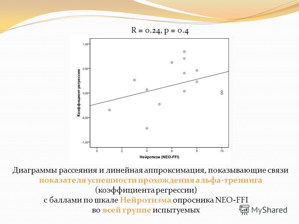 Диаграммы рассеяния и линейная аппроксимация, показывающие связи показателя успешности прохождения альфа-тренинга (коэффициента регрессии) с баллами по шкале Нейротизма опросника NEO-FFI во всей группе испытуемых R = 0.24, p = 0.4