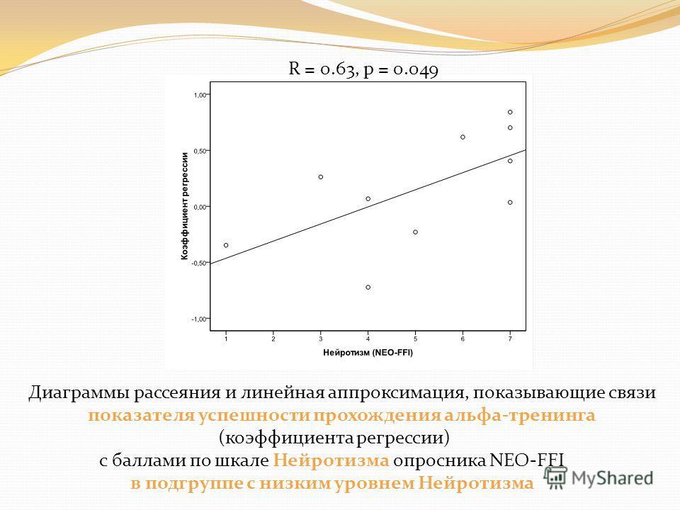 Диаграммы рассеяния и линейная аппроксимация, показывающие связи показателя успешности прохождения альфа-тренинга (коэффициента регрессии) с баллами по шкале Нейротизма опросника NEO-FFI в подгруппе с низким уровнем Нейротизма R = 0.63, p = 0.049