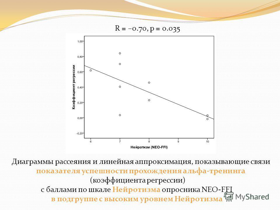 Диаграммы рассеяния и линейная аппроксимация, показывающие связи показателя успешности прохождения альфа-тренинга (коэффициента регрессии) с баллами по шкале Нейротизма опросника NEO-FFI в подгруппе с высоким уровнем Нейротизма R = –0.70, p = 0.035
