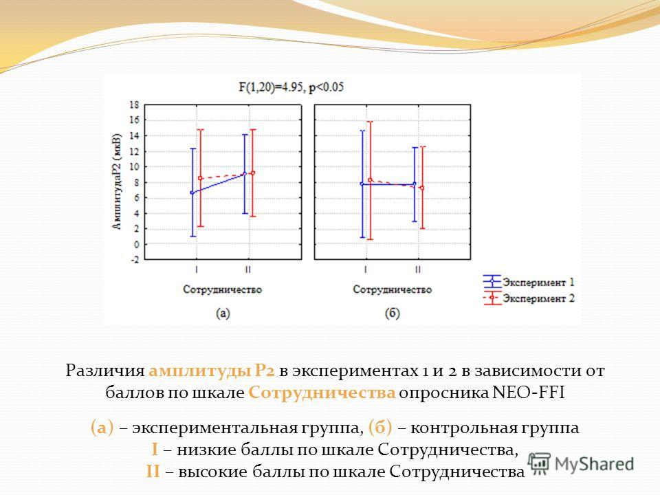 Различия амплитуды P2 в экспериментах 1 и 2 в зависимости от баллов по шкале Сотрудничества опросника NEO-FFI (а) – экспериментальная группа, (б) – контрольная группа I – низкие баллы по шкале Сотрудничества, II – высокие баллы по шкале Сотрудничеств