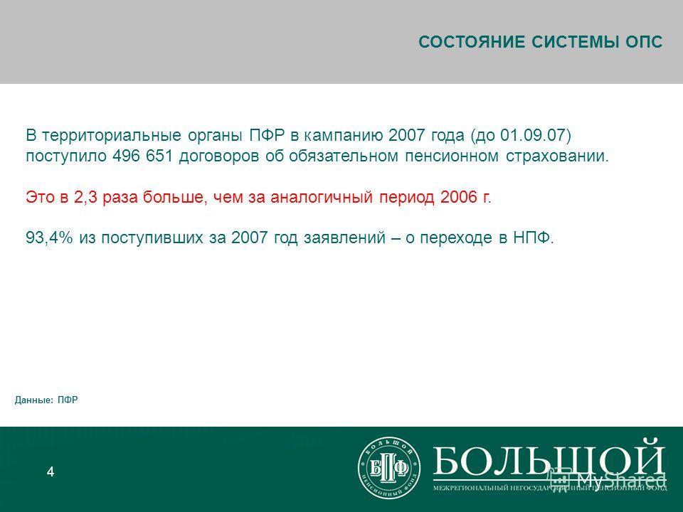 4 В территориальные органы ПФР в кампанию 2007 года (до 01.09.07) поступило 496 651 договоров об обязательном пенсионном страховании. Это в 2,3 раза больше, чем за аналогичный период 2006 г. 93,4% из поступивших за 2007 год заявлений – о переходе в Н